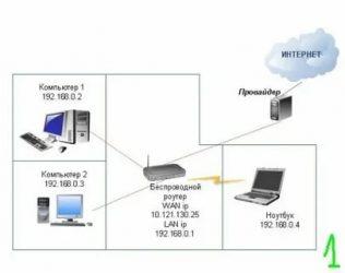 Как подключить два компьютера к интернету без роутера?