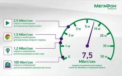 Почему низкая скорость интернета на Мегафоне?