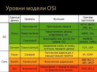 Какой уровень модели OSI организует доступ к среде передачи данных?